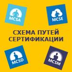 Схема сертификаций MCSA, MCSE, MCSD
